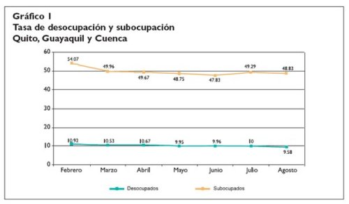 Ecuador Unemployment
